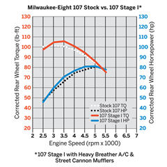 Milwaukee_Eight_107_Stock_vs_107_Stage_I