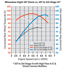 Milwaukee_Eight_107_Stock_vs_107_to_114_Stage_III