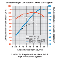 Milwaukee_Eight_107_Stock_vs_107_to_114_Stage_IV