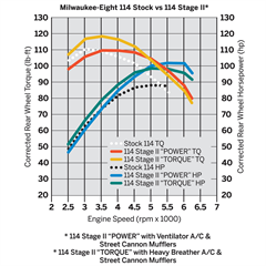 Milwaukee_Eight_114_Stock_vs_114_Stage_II