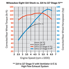 Milwaukee_Eight_114_Stock_vs_114_to_117_Stage_IV