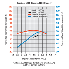 Sportster_1200_Stock_vs_1200_Stage_I