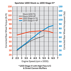Sportster_1200_Stock_vs_1200_Stage_IV