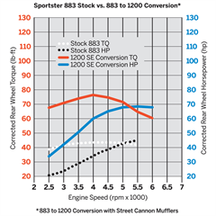 Sportster_883_Stock_vs_883_to_1200_Conversion